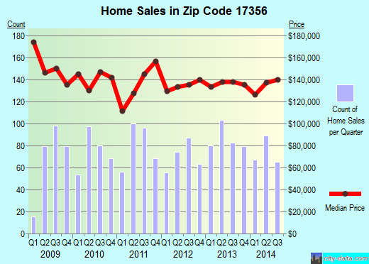 Zip code 17356 (Red Lion, Pennsylvania) real estate house value trends
