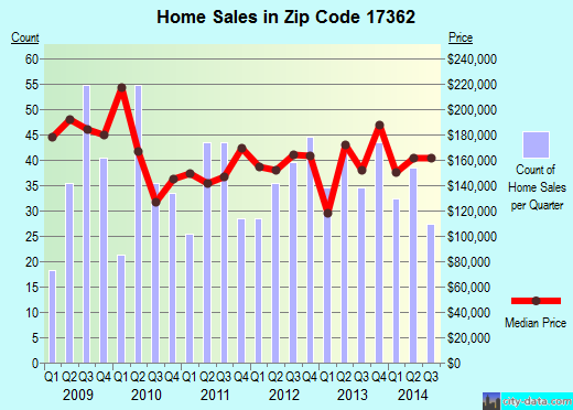 Zip code 17362 (Spring Grove, Pennsylvania) real estate house value trends