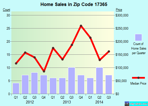 Zip code 17365 (Wellsville, Pennsylvania) real estate house value trends