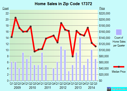 Zip code 17372 (York Springs, Pennsylvania) real estate house value trends