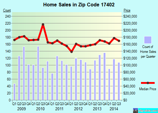Zip code 17402 (East York, Pennsylvania) real estate house value trends