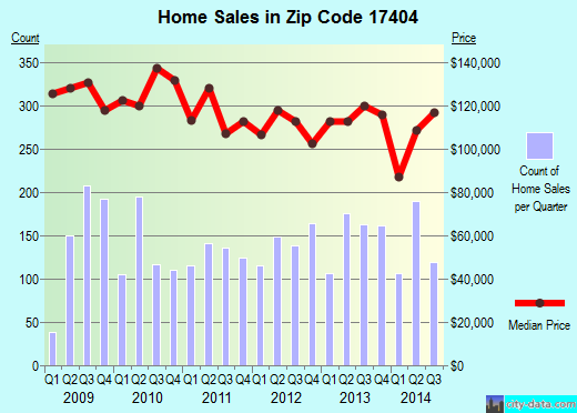 Zip code 17404 (York, Pennsylvania) real estate house value trends