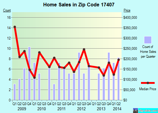 Zip code 17407 (Jacobus, Pennsylvania) real estate house value trends
