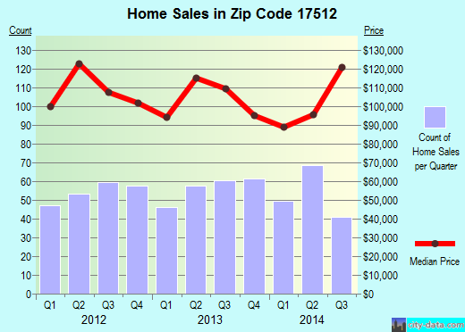 Zip code 17512 (Columbia, PA) real estate house value trends