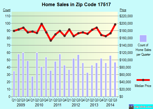 Zip code 17517 (Denver, Pennsylvania) real estate house value trends