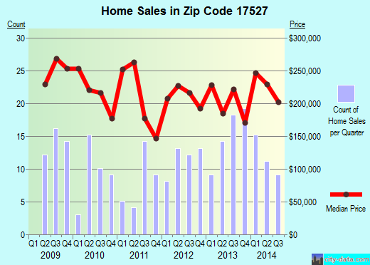 Zip Code 17527 Gap PA Real Estate House Value Trends