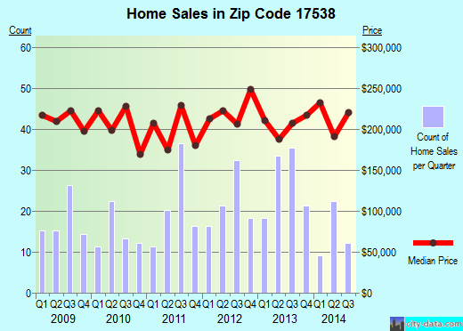 Zip code 17538 (, Pennsylvania) real estate house value trends