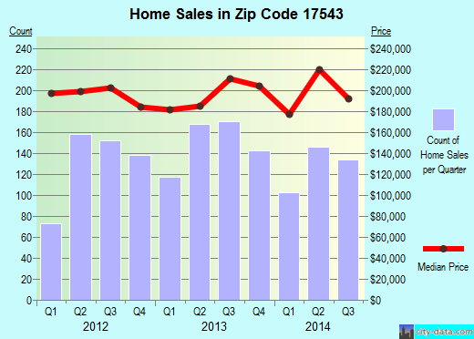 Zip code 17543 (Rothsville, Pennsylvania) real estate house value trends
