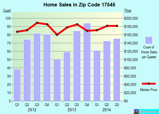 Zip code 17545 (Manheim, PA) real estate house value trends