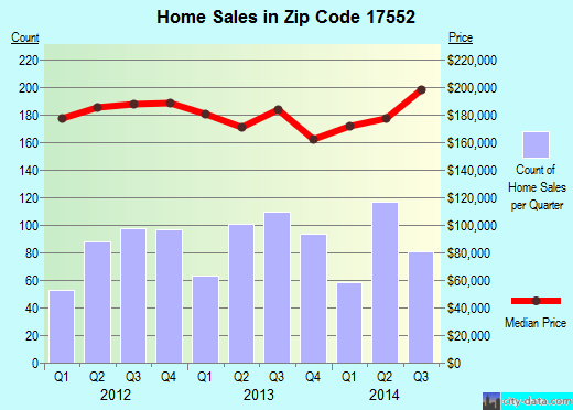 Zip code 17552 (Mount Joy, Pennsylvania) real estate house value trends