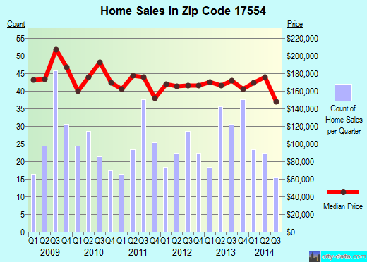 Zip code 17554 (Mountville, Pennsylvania) real estate house value trends