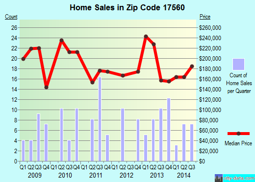 Zip code 17560 (, Pennsylvania) real estate house value trends