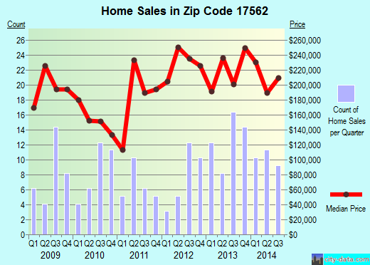 Zip code 17562 (Paradise, Pennsylvania) real estate house value trends