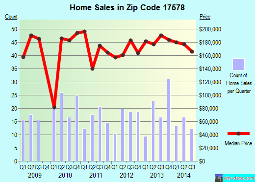 Zip code 17578 (Reamstown, PA) real estate house value trends