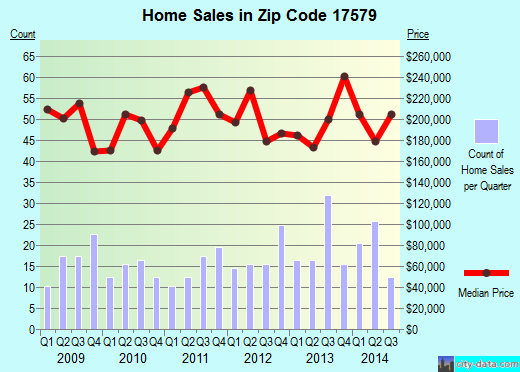 Zip code 17579 (Strasburg, Pennsylvania) real estate house value trends