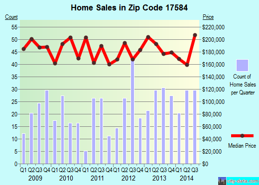 Zip code 17584 (WILLOW STREET, Pennsylvania) real estate house value trends
