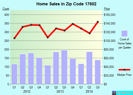Zip code 17602 (Lancaster, Pennsylvania) real estate house value trends