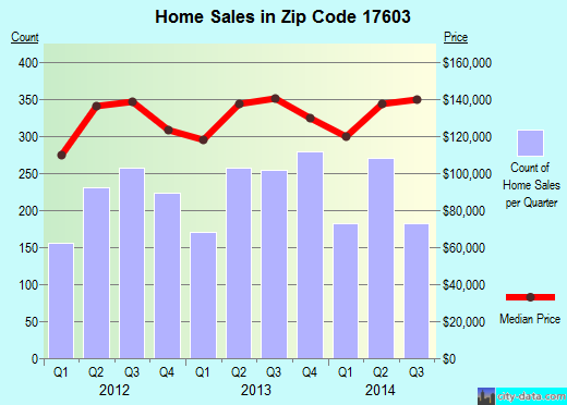 Zip code 17603 (Lancaster, Pennsylvania) real estate house value trends