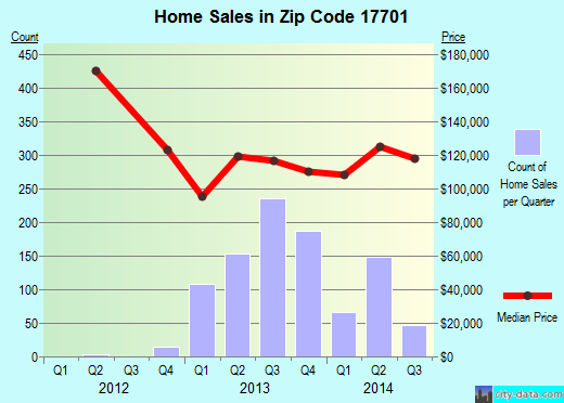 Zip code 17701 (Williamsport, Pennsylvania) real estate house value trends