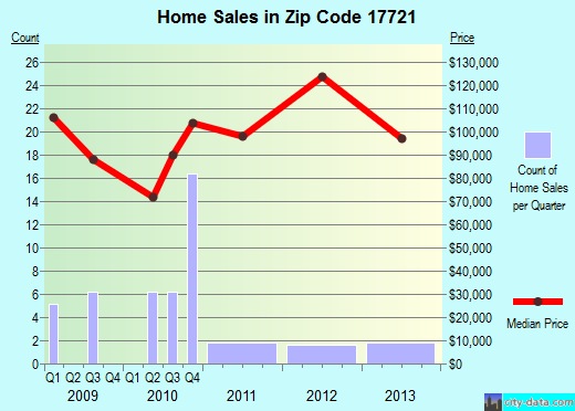 Zip code 17721 (Avis, Pennsylvania) real estate house value trends