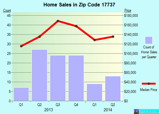 Zip code 17737 (Hughesville, Pennsylvania) real estate house value trends