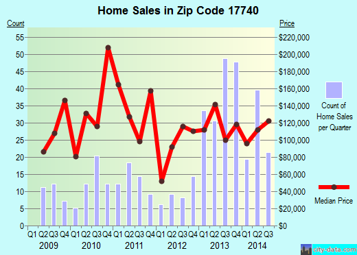 Zip code 17740 (Rauchtown, Pennsylvania) real estate house value trends