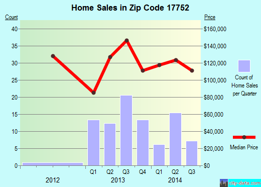 Zip code 17752 (Montgomery, Pennsylvania) real estate house value trends