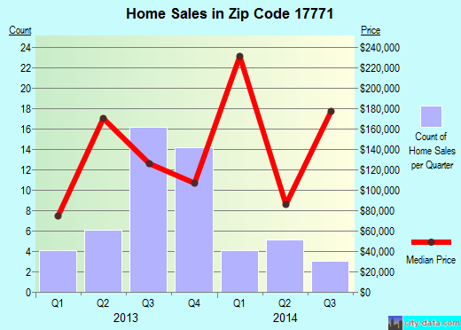 Zip code 17771 (, Pennsylvania) real estate house value trends
