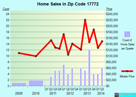 Zip code 17772 (Turbotville, Pennsylvania) real estate house value trends