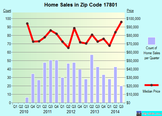 Zip code 17801 (Snydertown, Pennsylvania) real estate house value trends
