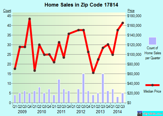 Zip code 17814 (Waller, Pennsylvania) real estate house value trends