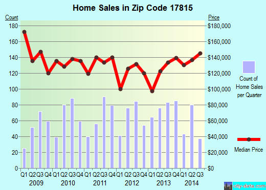 Zip code 17815 (Bloomsburg, Pennsylvania) real estate house value trends