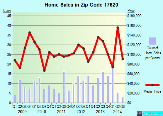 Zip code 17820 (Numidia, Pennsylvania) real estate house value trends