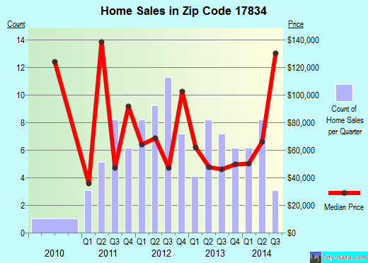 Zip code 17834 (KULPMONT, Pennsylvania) real estate house value trends