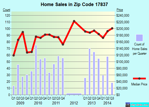 Zip code 17837 (Lewisburg, Pennsylvania) real estate house value trends