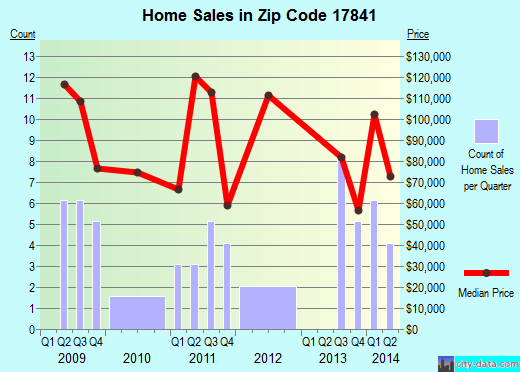 Zip code 17841 (McClure, Pennsylvania) real estate house value trends