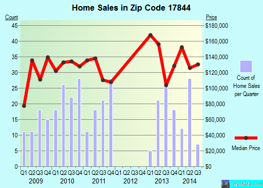 Zip code 17844 (Mifflinburg, Pennsylvania) real estate house value trends