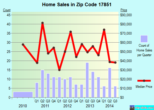 Zip code 17851 (Mount Carmel, Pennsylvania) real estate house value trends