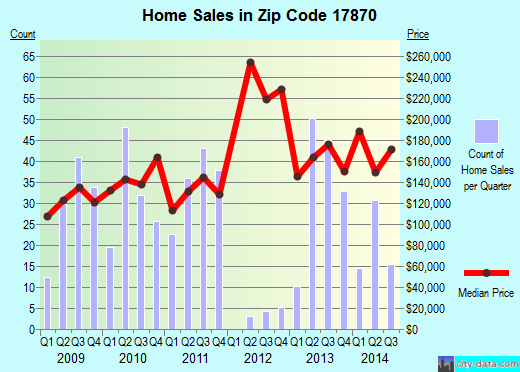 Zip code 17870 (Selinsgrove, Pennsylvania) real estate house value trends