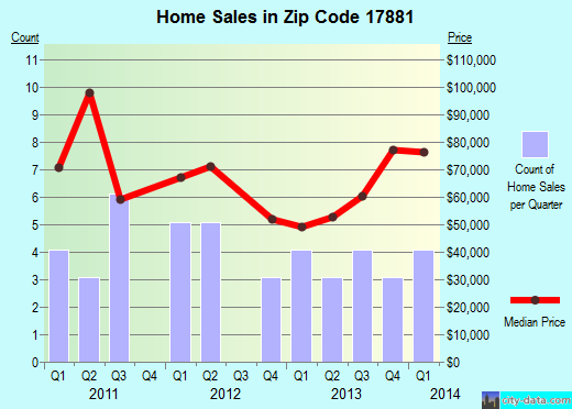 Zip code 17881 (Trevorton, Pennsylvania) real estate house value trends