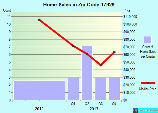 Zip code 17929 (Cressona, Pennsylvania) real estate house value trends