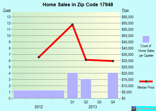 Zip code 17948 (Mahanoy City, Pennsylvania) real estate house value trends