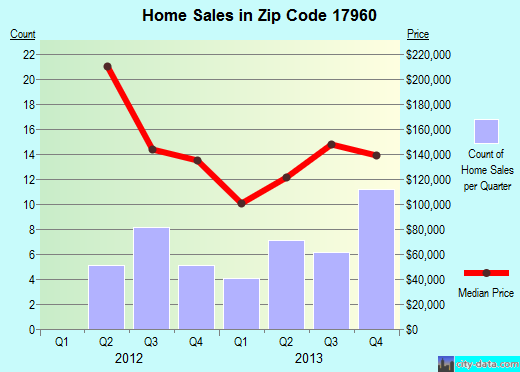 Zip code 17960 (New Ringgold, Pennsylvania) real estate house value trends