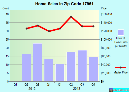 Zip code 17961 (Orwigsburg, Pennsylvania) real estate house value trends
