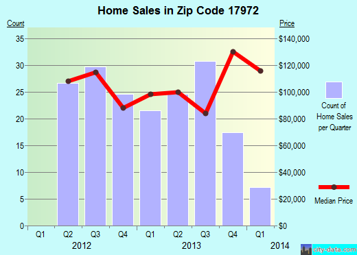 Zip code 17972 (Friedensburg, Pennsylvania) real estate house value trends