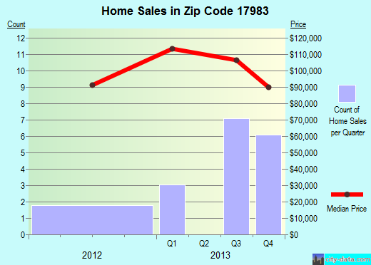 Zip code 17983 (Valley View, Pennsylvania) real estate house value trends