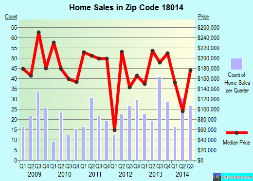 Zip code 18014 (Bath, Pennsylvania) real estate house value trends