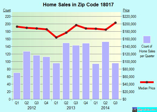 Zip code 18017 (Bethlehem, Pennsylvania) real estate house value trends