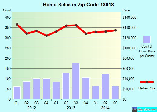Zip code 18018 (Bethlehem, Pennsylvania) real estate house value trends