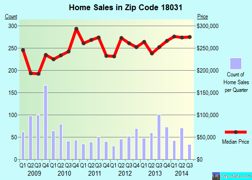 Zip code 18031 (, Pennsylvania) real estate house value trends